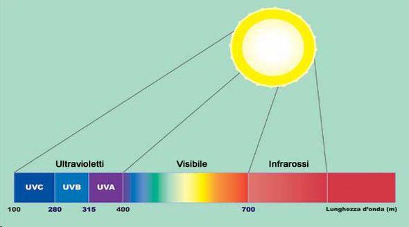 La radiazione solare i raggi ultravioletti e l 39 indice uv for Piani di luce del giorno
